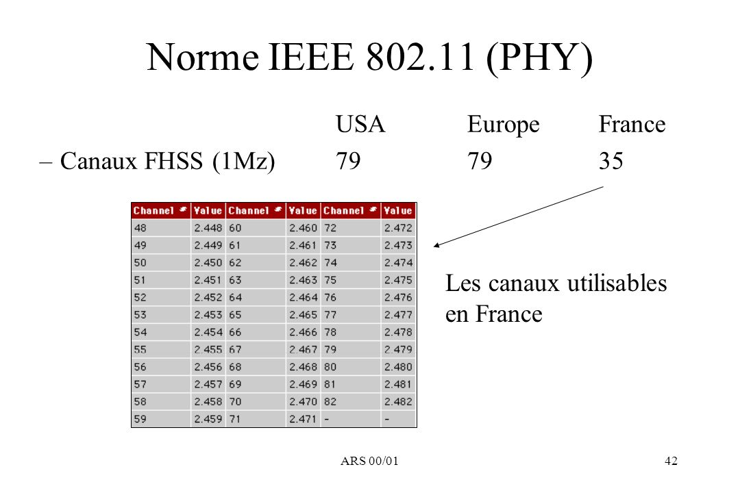Norme IEEE 802.11 (PHY) USA Europe France Canaux FHSS (1Mz) 79 79 35