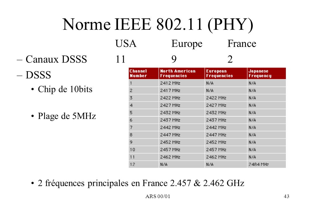 Norme IEEE 802.11 (PHY) USA Europe France Canaux DSSS 11 9 2 DSSS