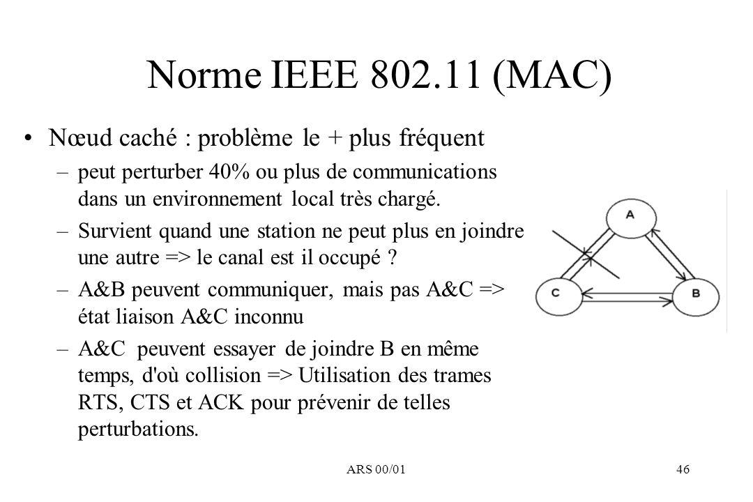 Norme IEEE 802.11 (MAC) Nœud caché : problème le + plus fréquent