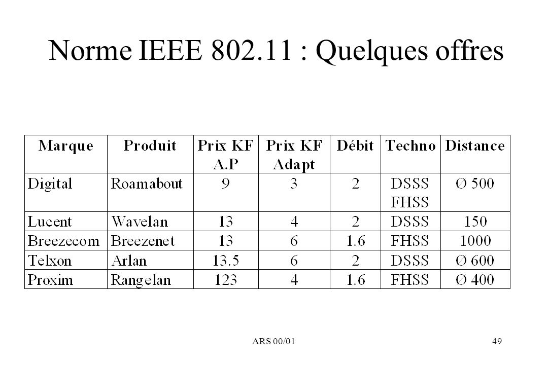 Norme IEEE 802.11 : Quelques offres