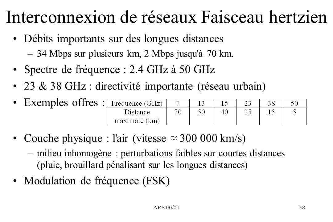 Interconnexion de réseaux Faisceau hertzien