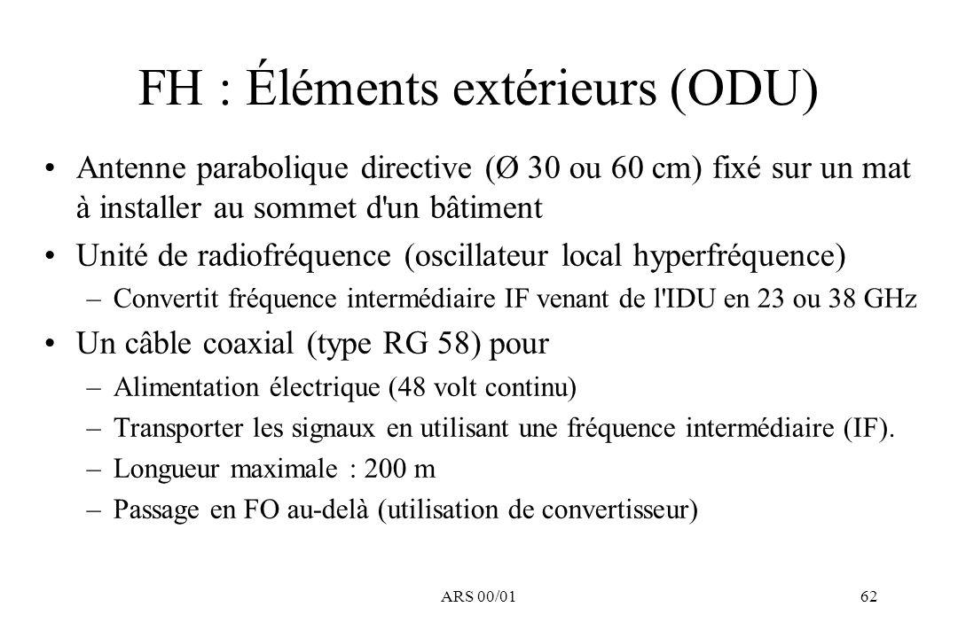 FH : Éléments extérieurs (ODU)