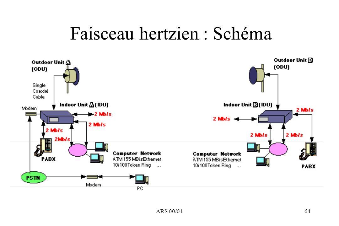 Faisceau hertzien : Schéma