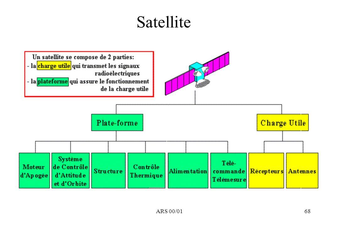 Satellite ARS 00/01