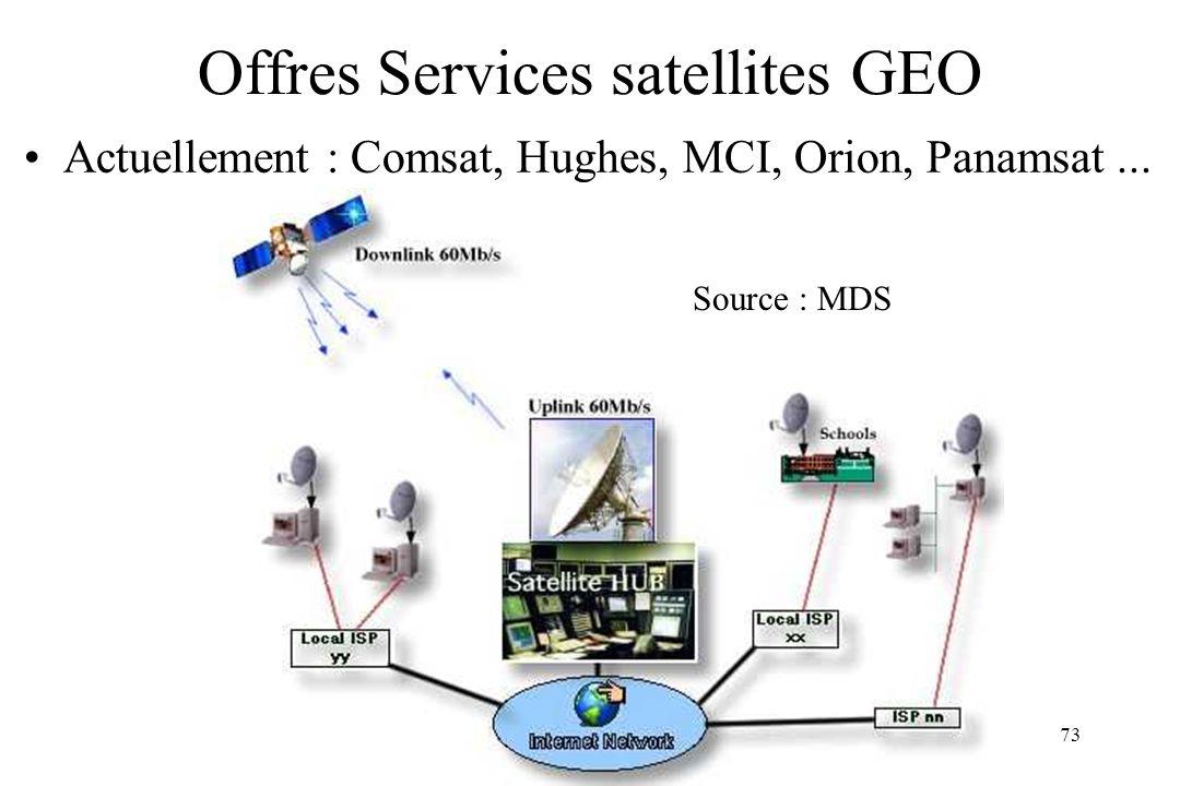 Offres Services satellites GEO
