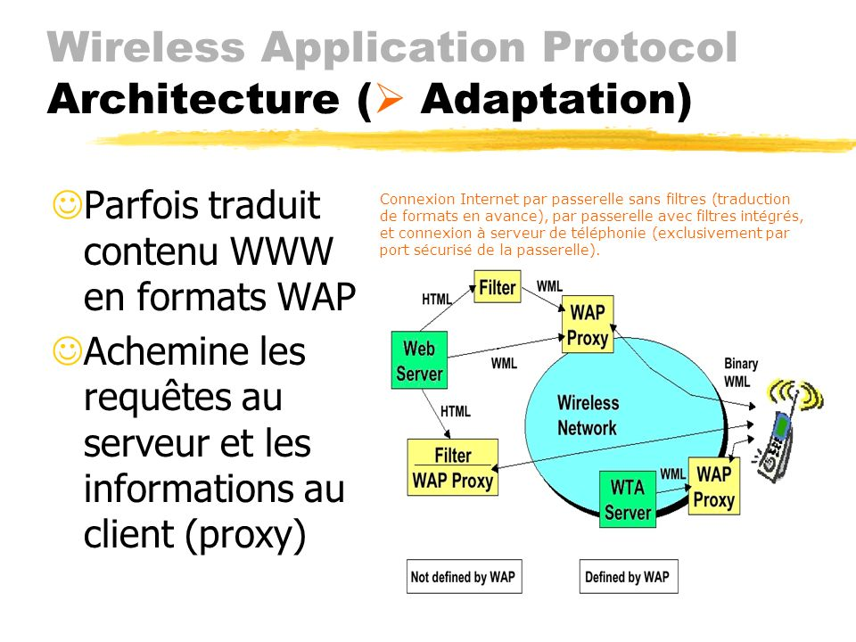 Wireless Application Protocol Architecture ( Adaptation)