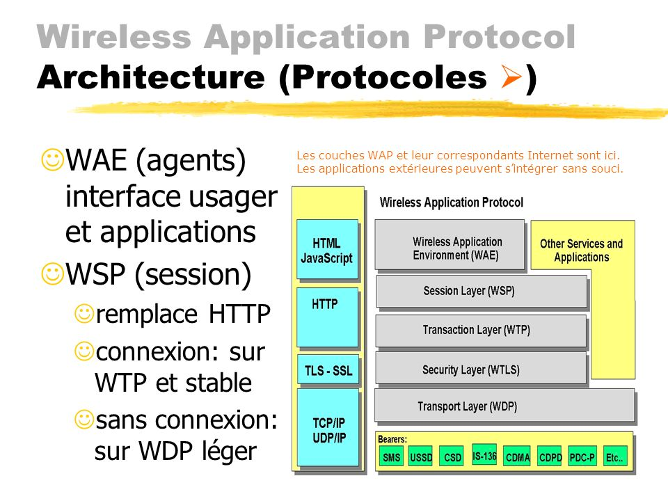 Wireless Application Protocol Architecture (Protocoles )