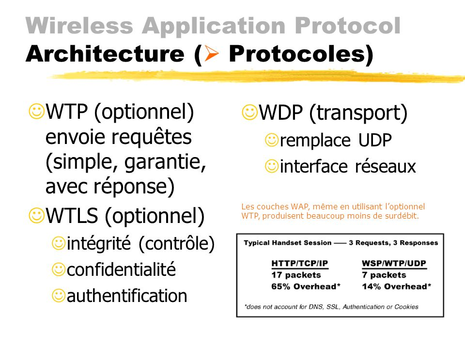 Wireless Application Protocol Architecture ( Protocoles)