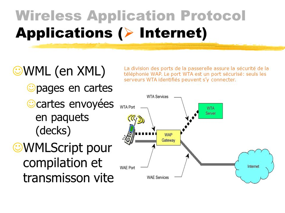 Wireless Application Protocol Applications ( Internet)
