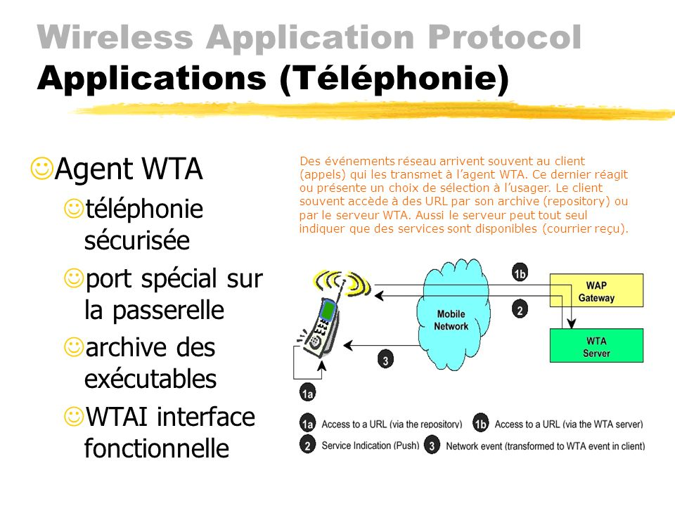 Wireless Application Protocol Applications (Téléphonie)