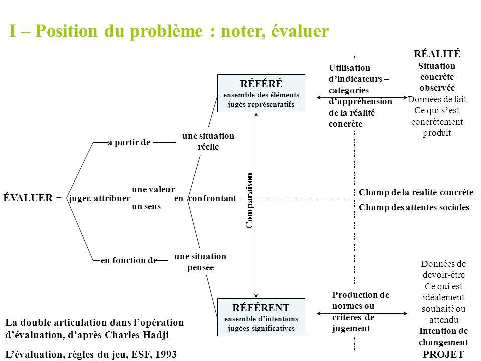 I – Position du problème : noter, évaluer