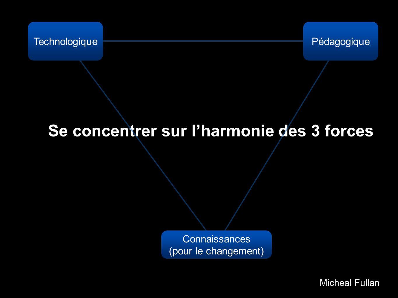 Se concentrer sur l'harmonie des 3 forces
