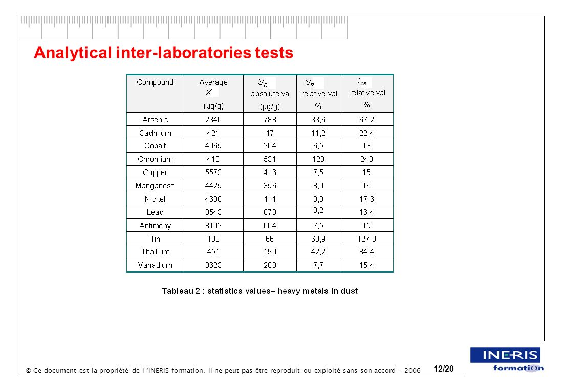 Analytical inter-laboratories tests
