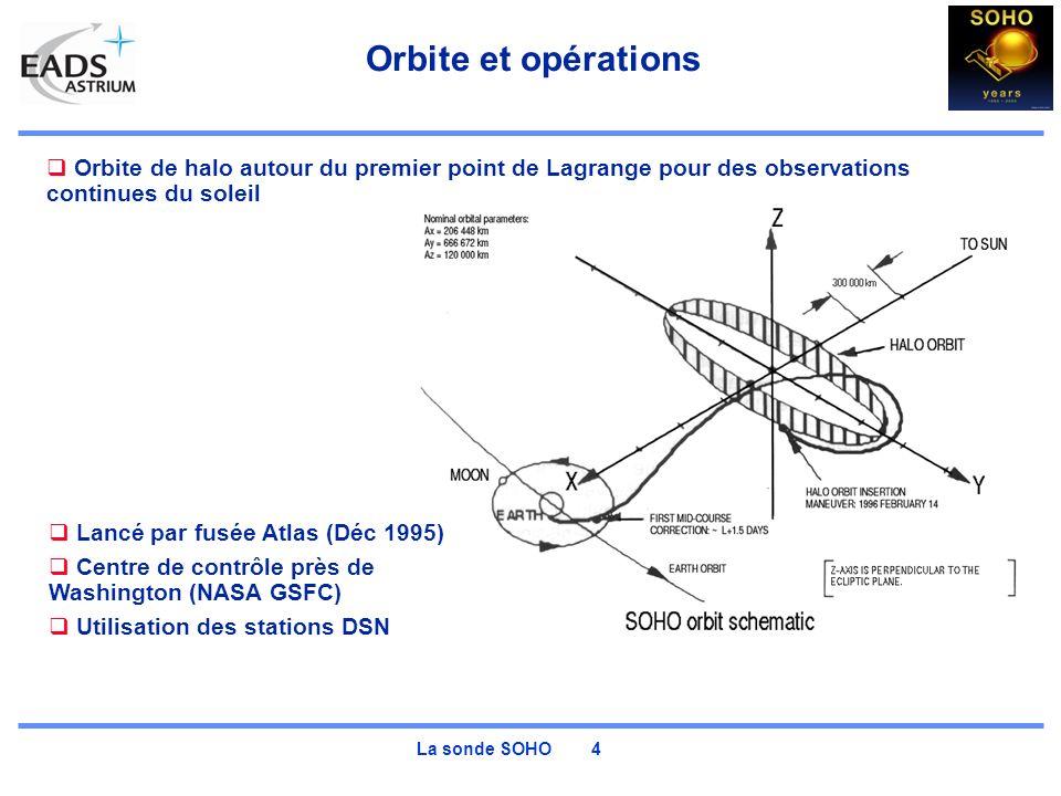Orbite et opérations Orbite de halo autour du premier point de Lagrange pour des observations continues du soleil.
