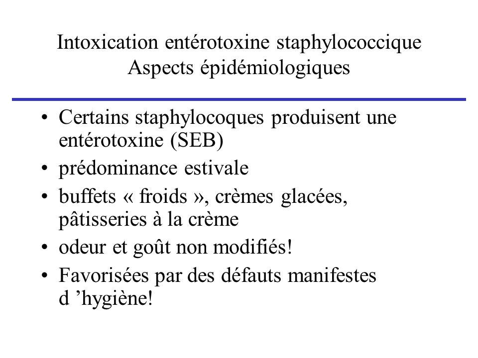 Intoxication entérotoxine staphylococcique Aspects épidémiologiques