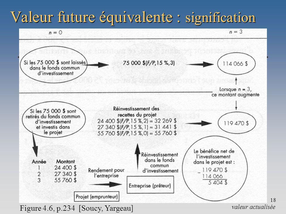Valeur future équivalente : signification
