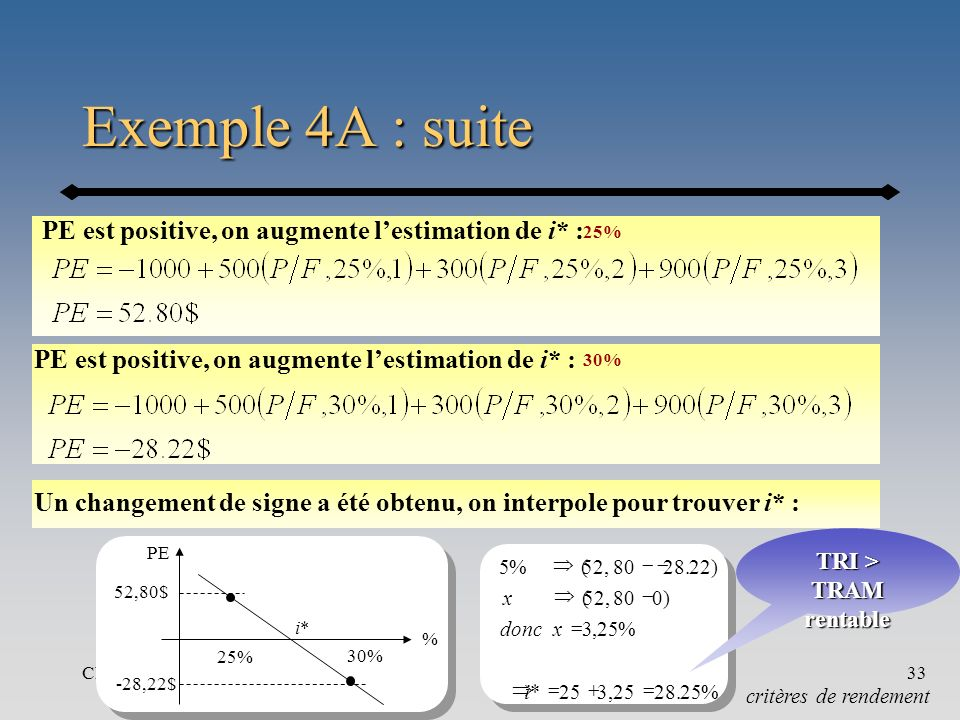 Exemple 4A : suite PE est positive, on augmente l'estimation de i* :