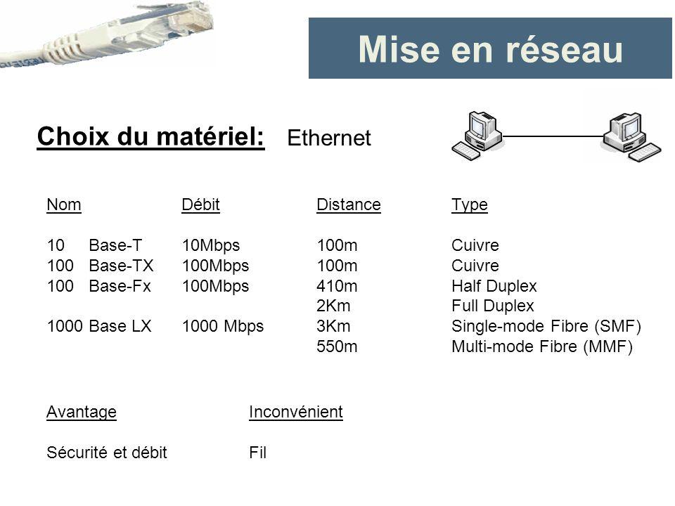 Mise en réseau Choix du matériel: Ethernet Nom Débit Distance Type