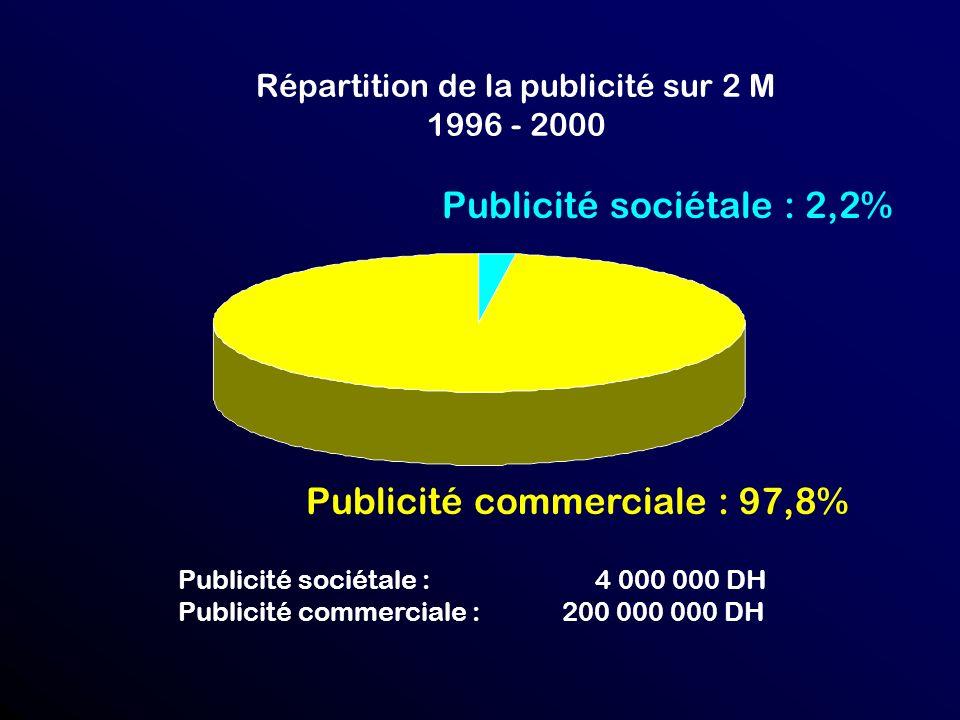 Répartition de la publicité sur 2 M 1996 - 2000