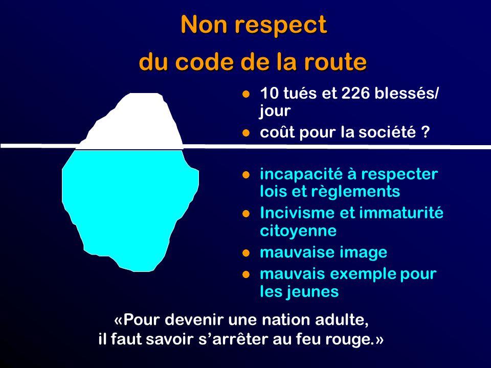 Non respect du code de la route