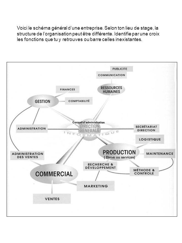 Voici le schéma général d'une entreprise