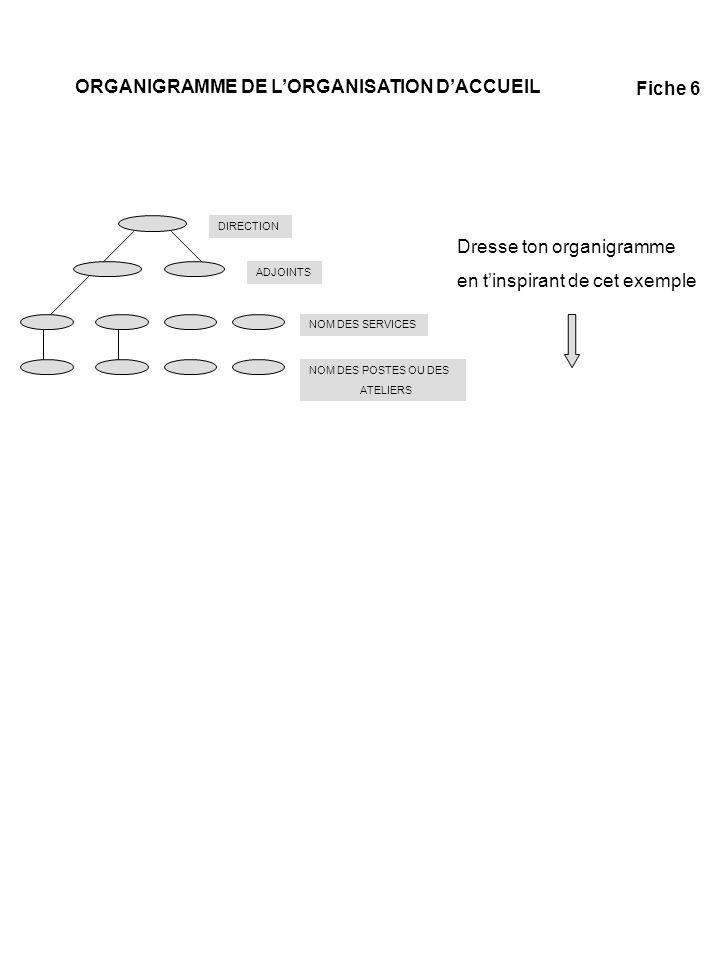 ORGANIGRAMME DE L'ORGANISATION D'ACCUEIL