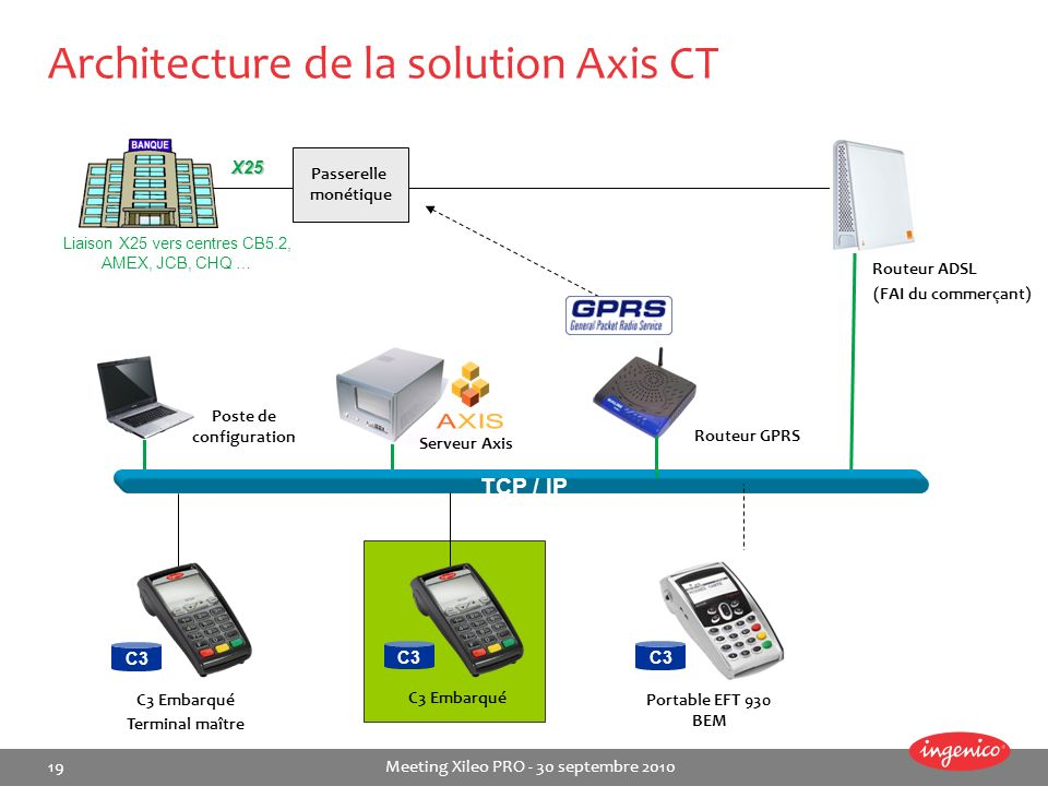 Architecture de la solution Axis CT