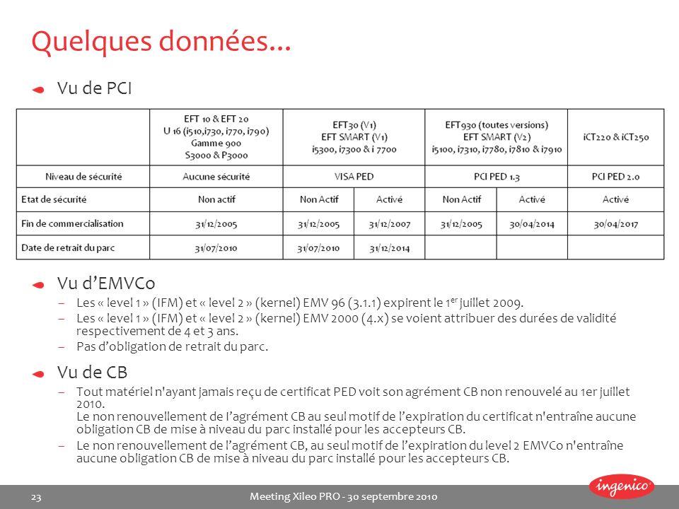 Quelques données... Vu de PCI Vu d'EMVCo Vu de CB