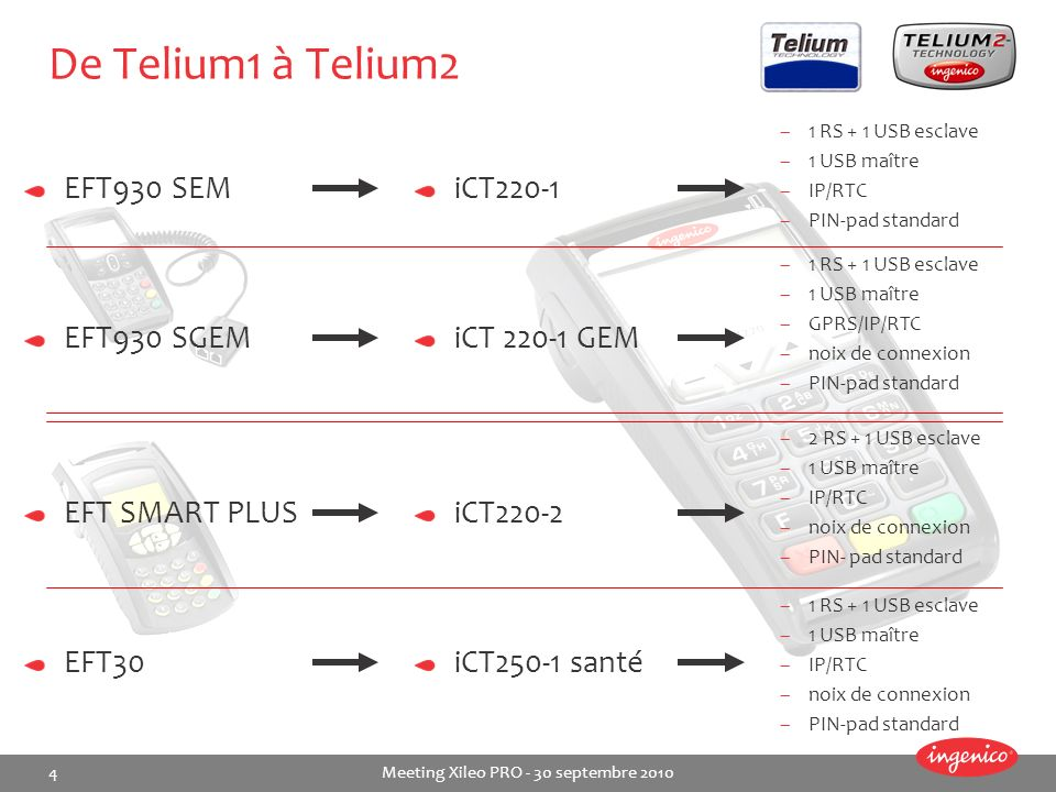 De Telium1 à Telium2 EFT930 SEM iCT220-1 EFT930 SGEM iCT 220-1 GEM