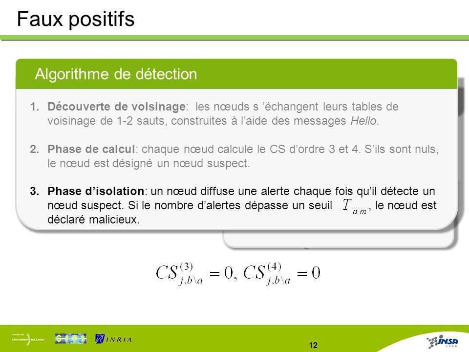 Faux positifs Algorithme de détection Limitations Solution proposée