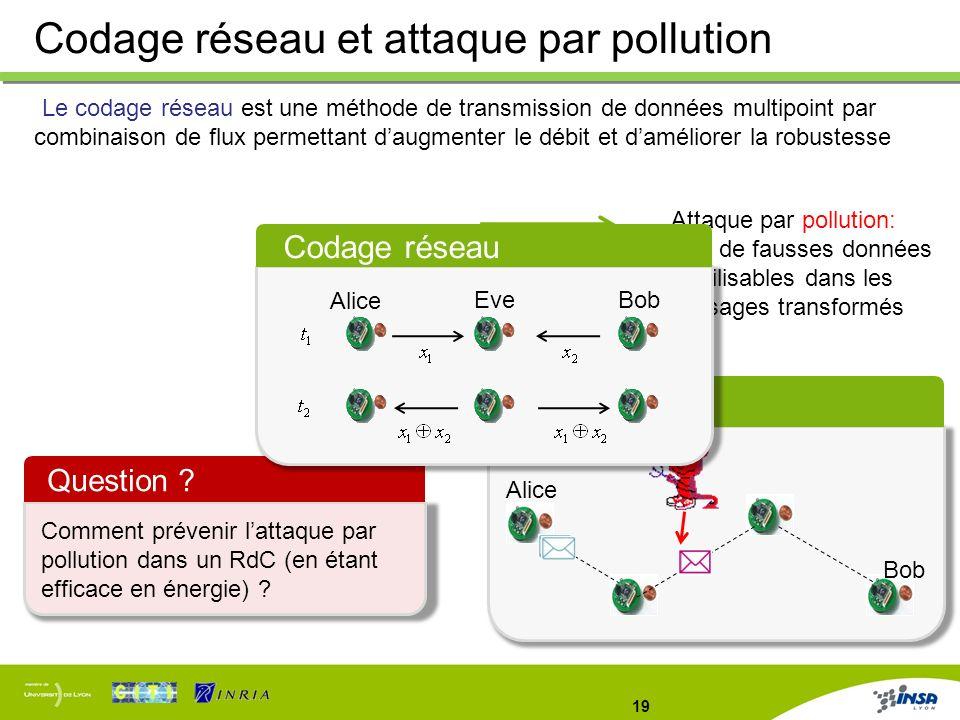 Codage réseau et attaque par pollution