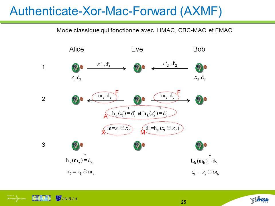 Mode classique qui fonctionne avec HMAC, CBC-MAC et FMAC