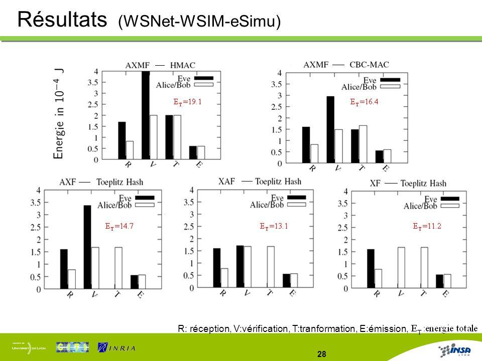Résultats (WSNet-WSIM-eSimu)