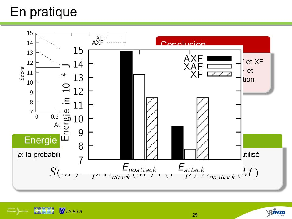 En pratique Energie moyenne Conclusion
