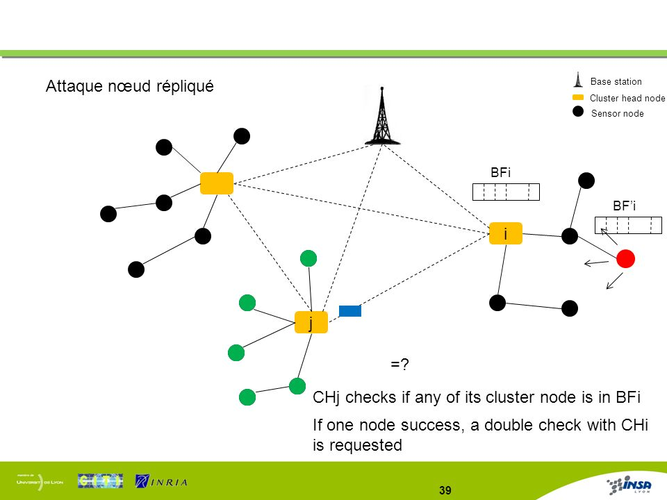 CHj checks if any of its cluster node is in BFi