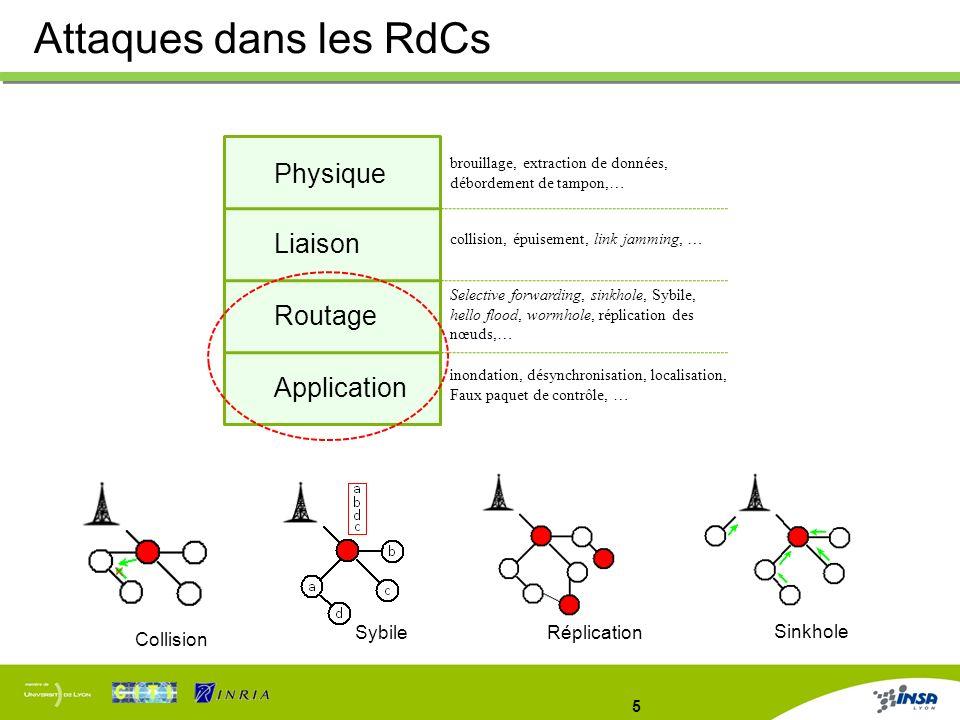 Attaques dans les RdCs Physique Liaison Routage Application