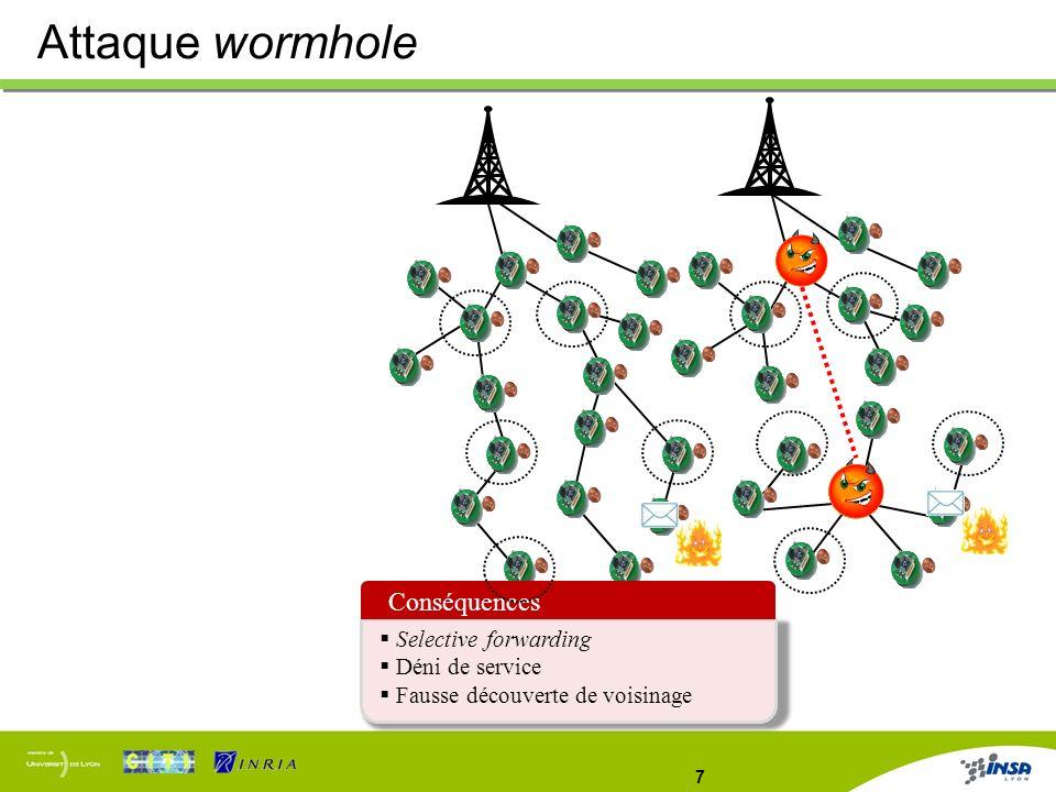 Attaque wormhole Conséquences Selective forwarding Déni de service