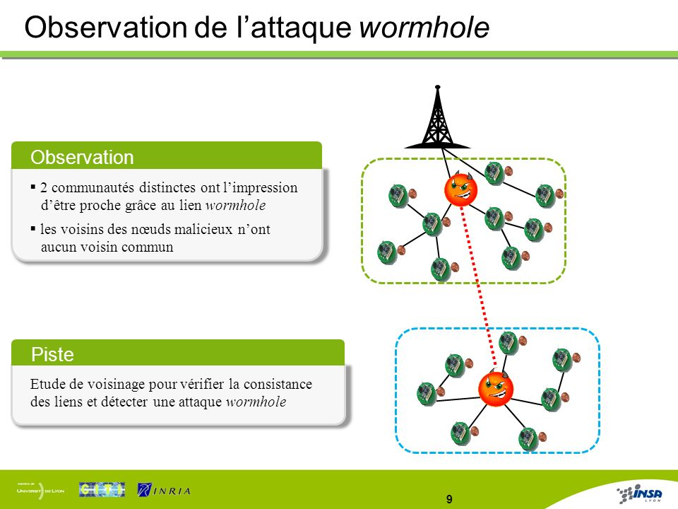 Observation de l'attaque wormhole