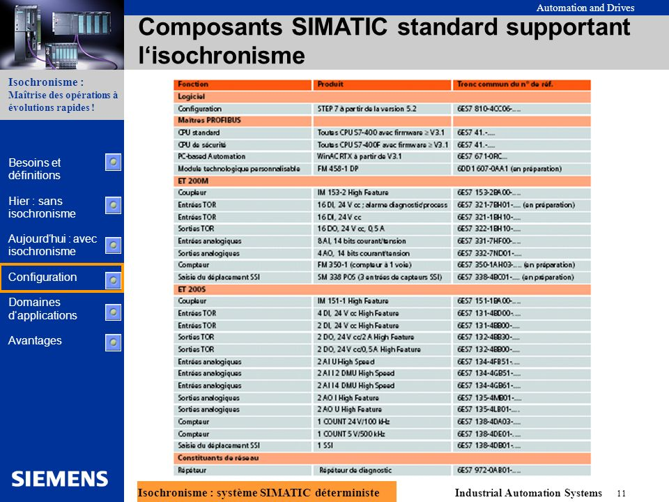 Composants SIMATIC standard supportant l'isochronisme