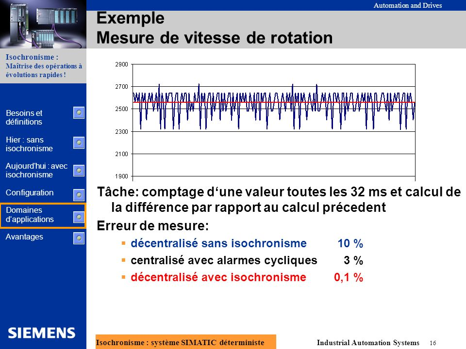 Exemple Mesure de vitesse de rotation