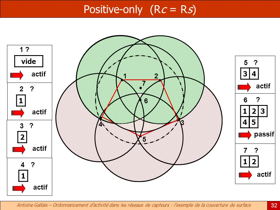 Positive-only (Rc = Rs)