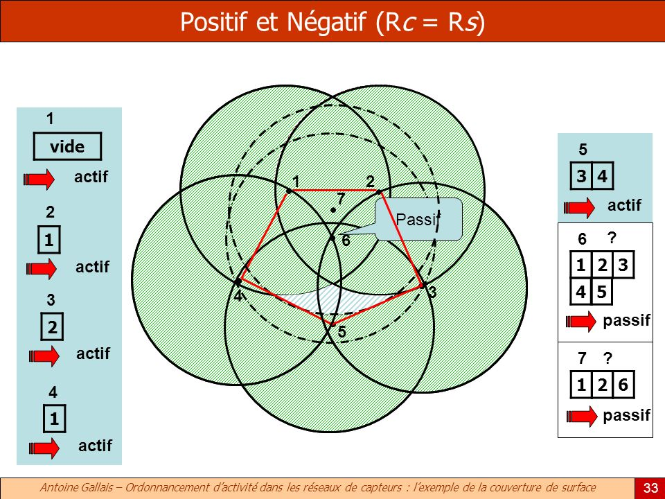 Positif et Négatif (Rc = Rs)