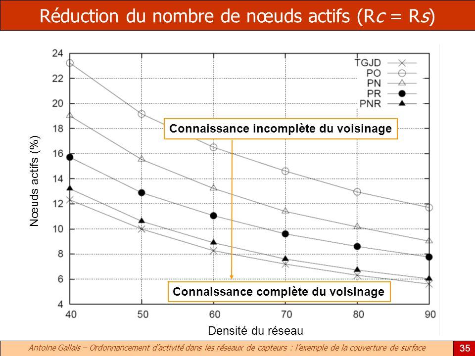 Réduction du nombre de nœuds actifs (Rc = Rs)