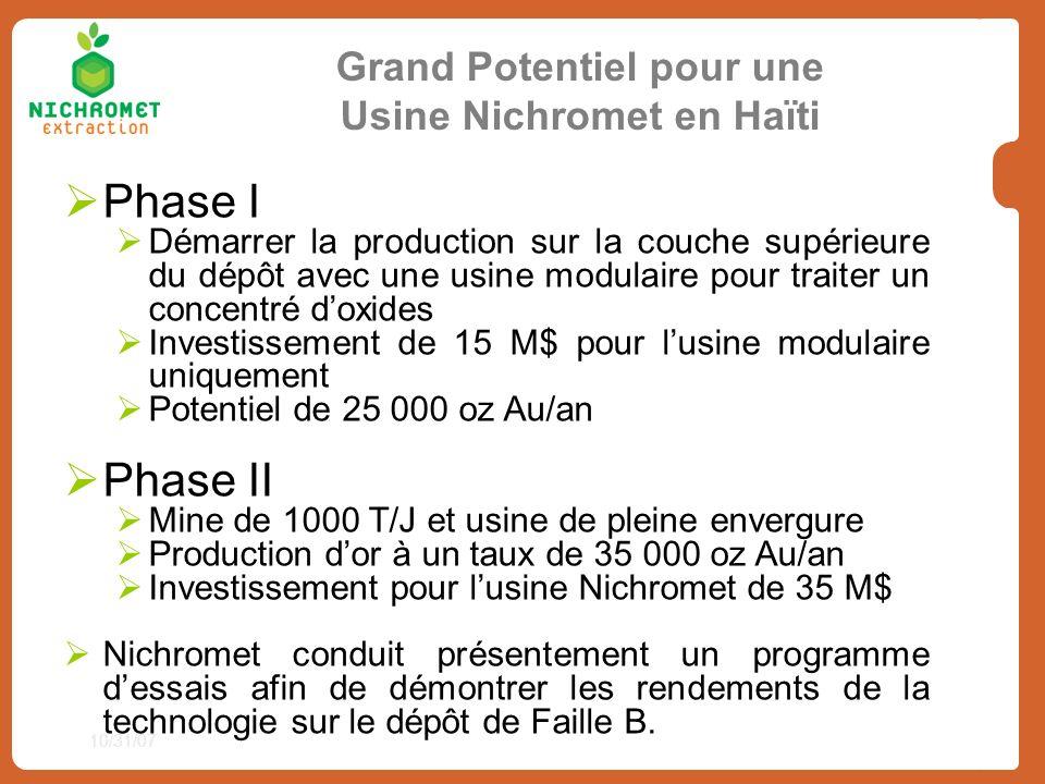 Grand Potentiel pour une Usine Nichromet en Haïti