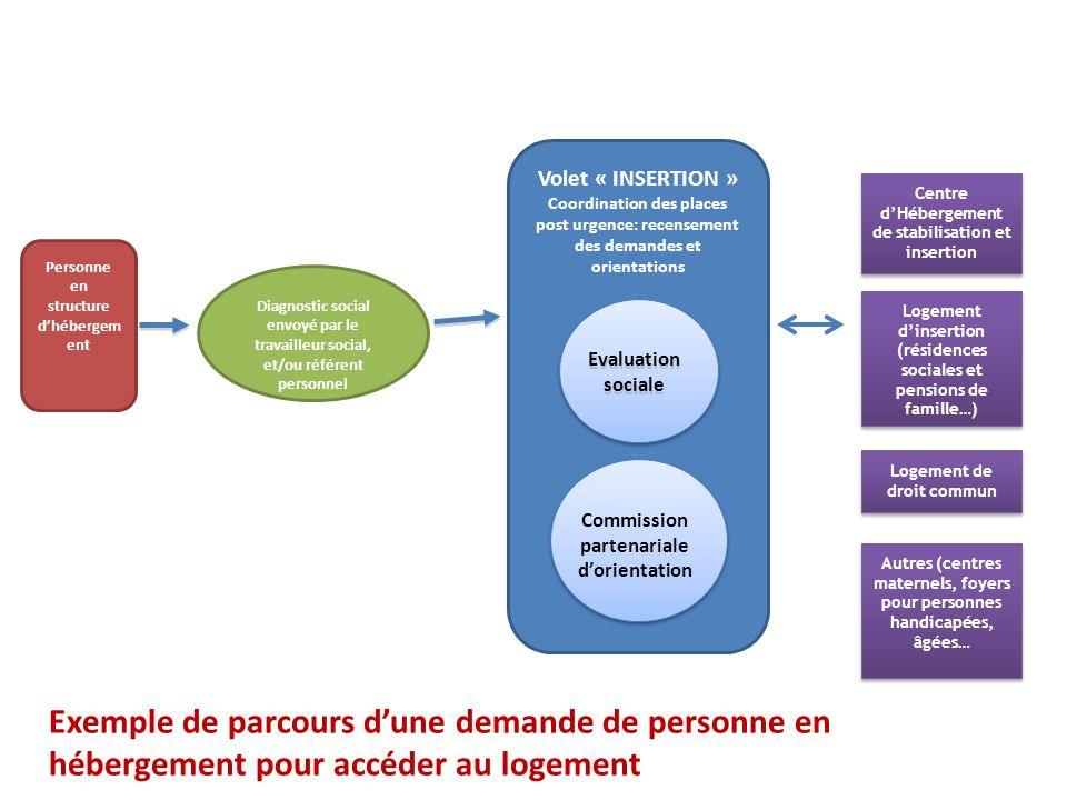 Volet « INSERTION » Coordination des places post urgence: recensement des demandes et orientations.