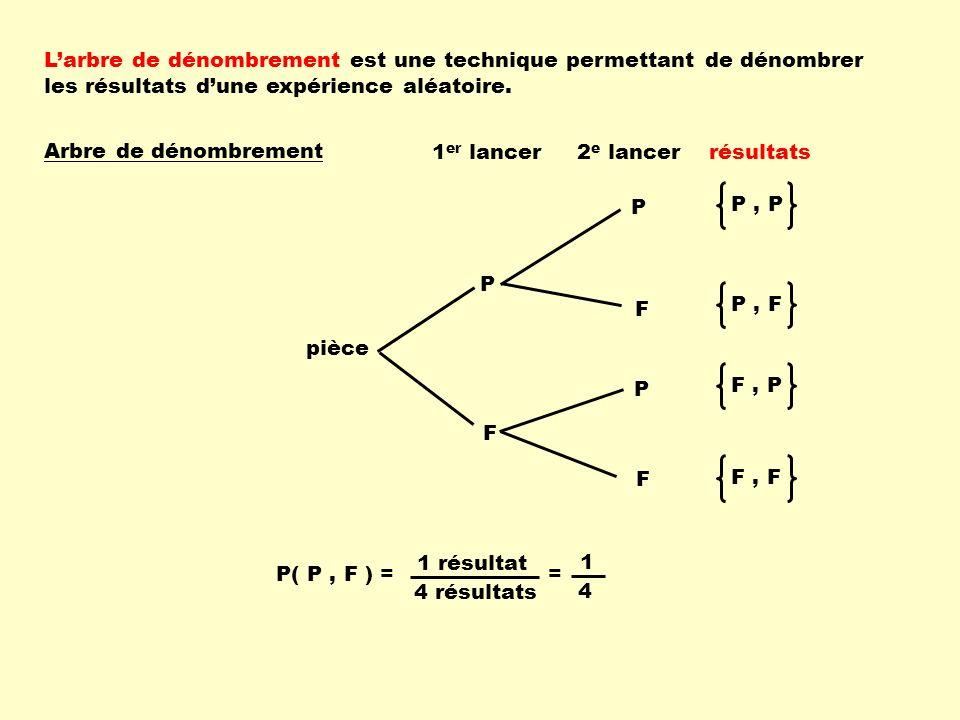 L'arbre de dénombrement est une technique permettant de dénombrer les résultats d'une expérience aléatoire.