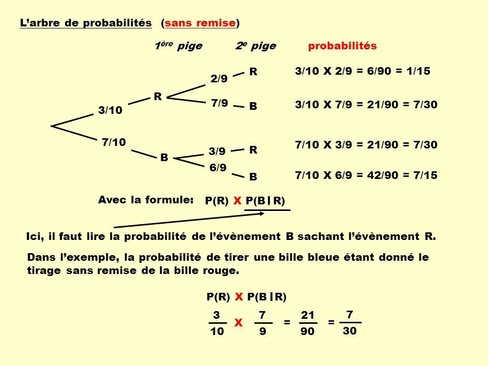 L'arbre de probabilités (sans remise)