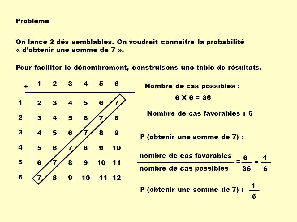Problème On lance 2 dés semblables. On voudrait connaître la probabilité « d'obtenir une somme de 7 ».