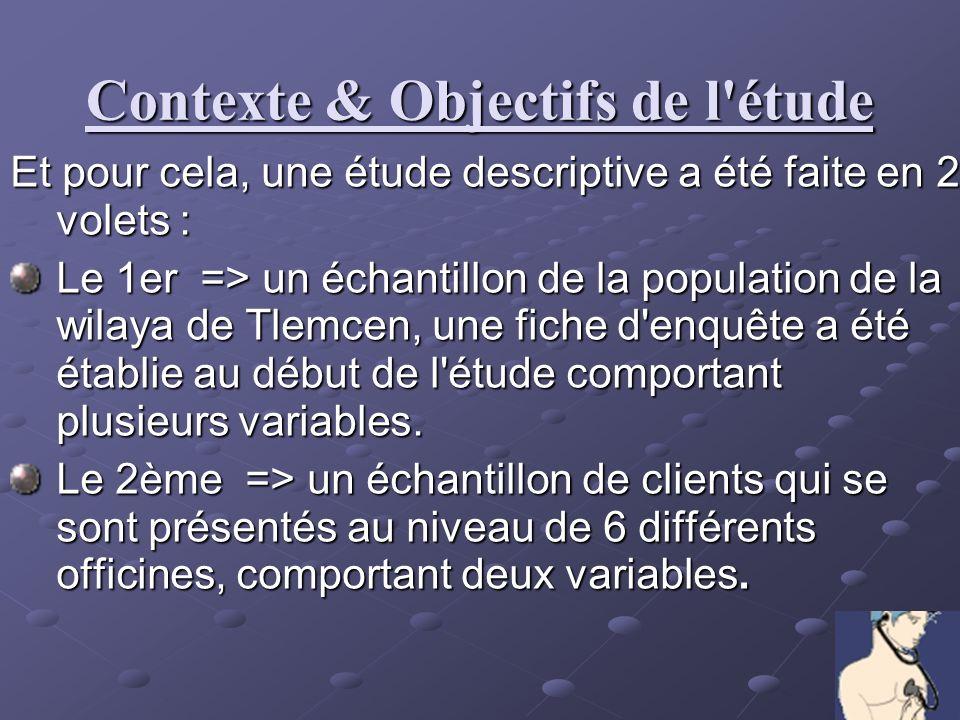 Contexte & Objectifs de l étude