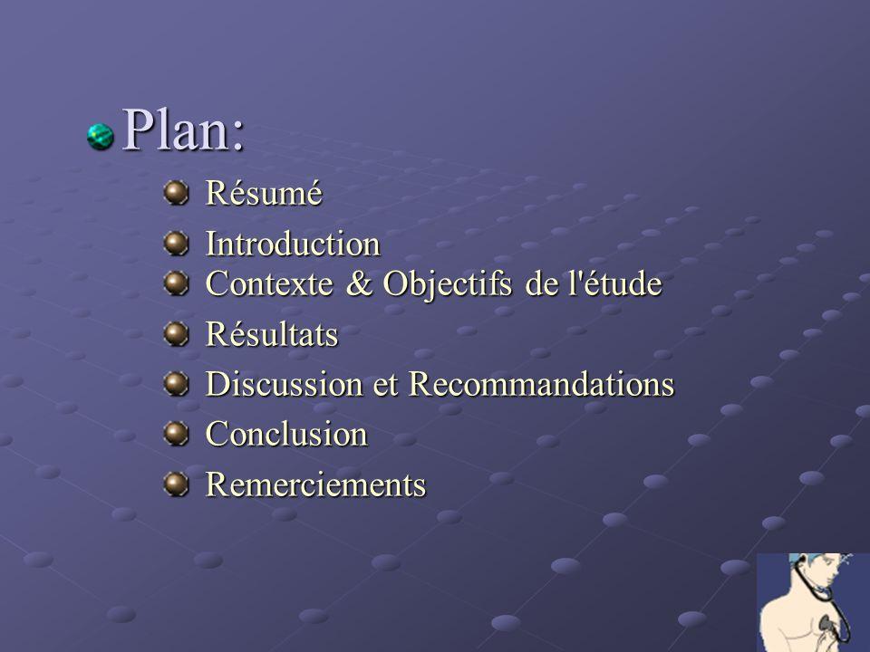 Plan: Résumé. Introduction. Contexte & Objectifs de l étude. Résultats. Discussion et Recommandations.